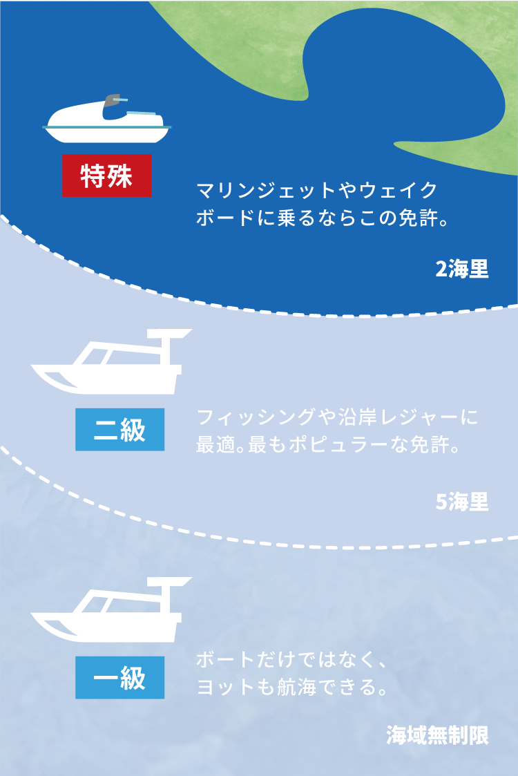士 小型 船舶 二 級 操縦